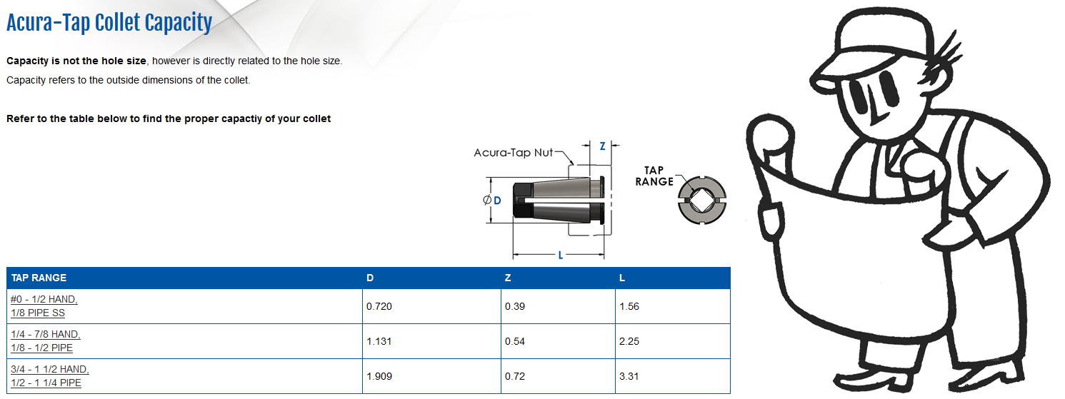 Acur Tap collet capacity read more icon