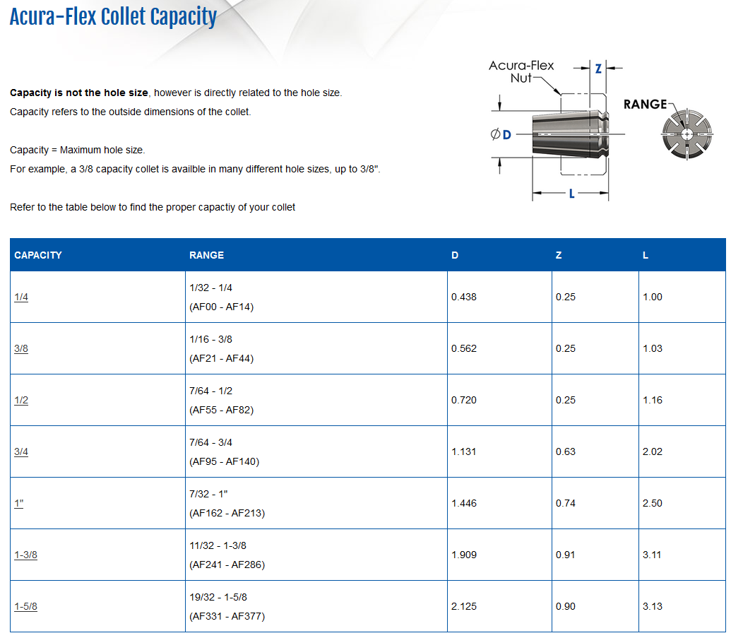 af capacity page screen